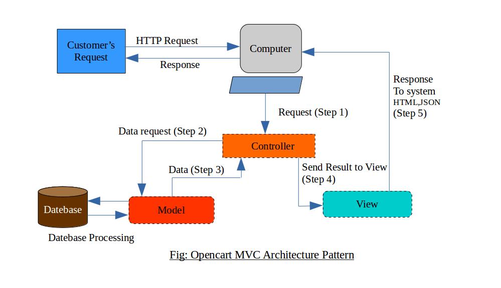 Opencart_Mvc_pattern