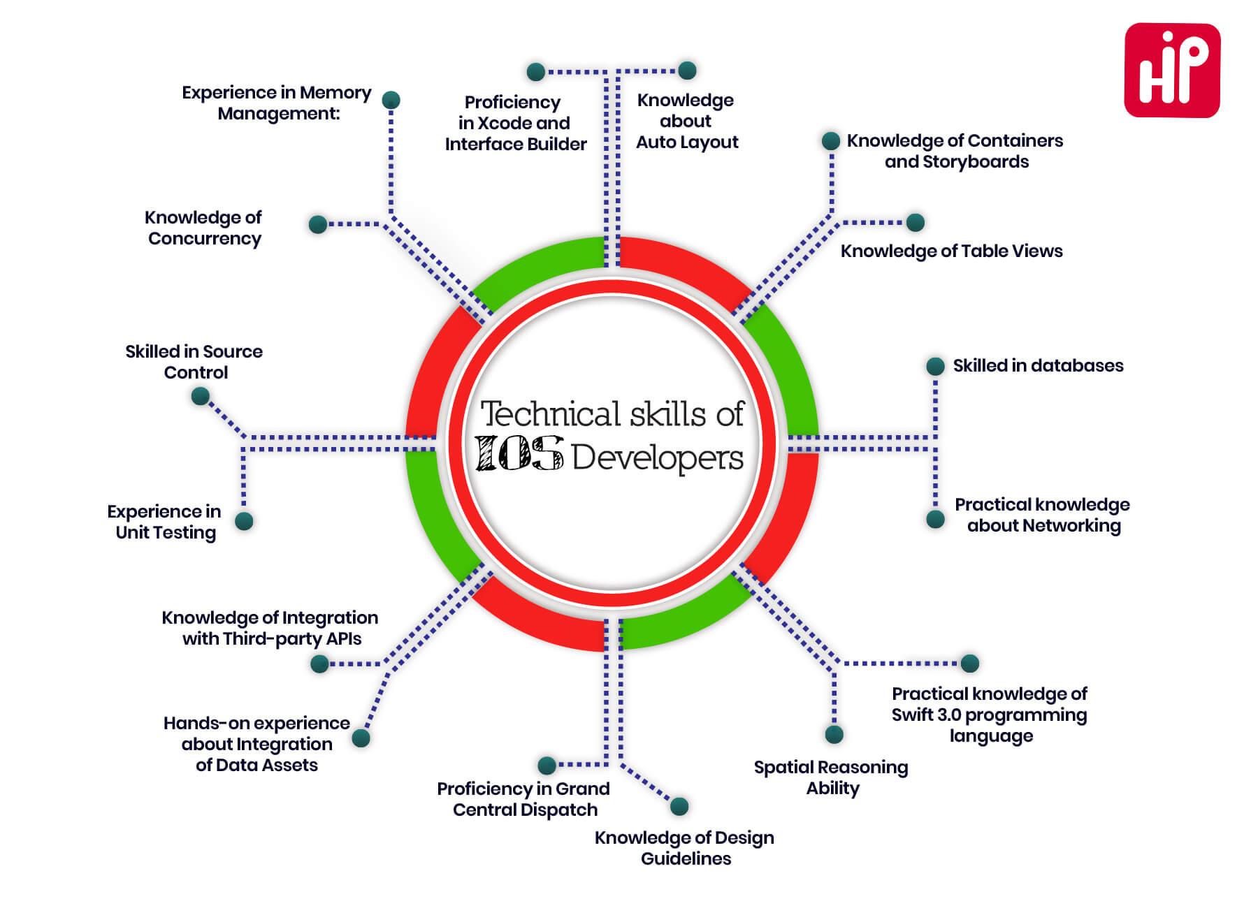 Top iOS developer skills - 16 technical skills