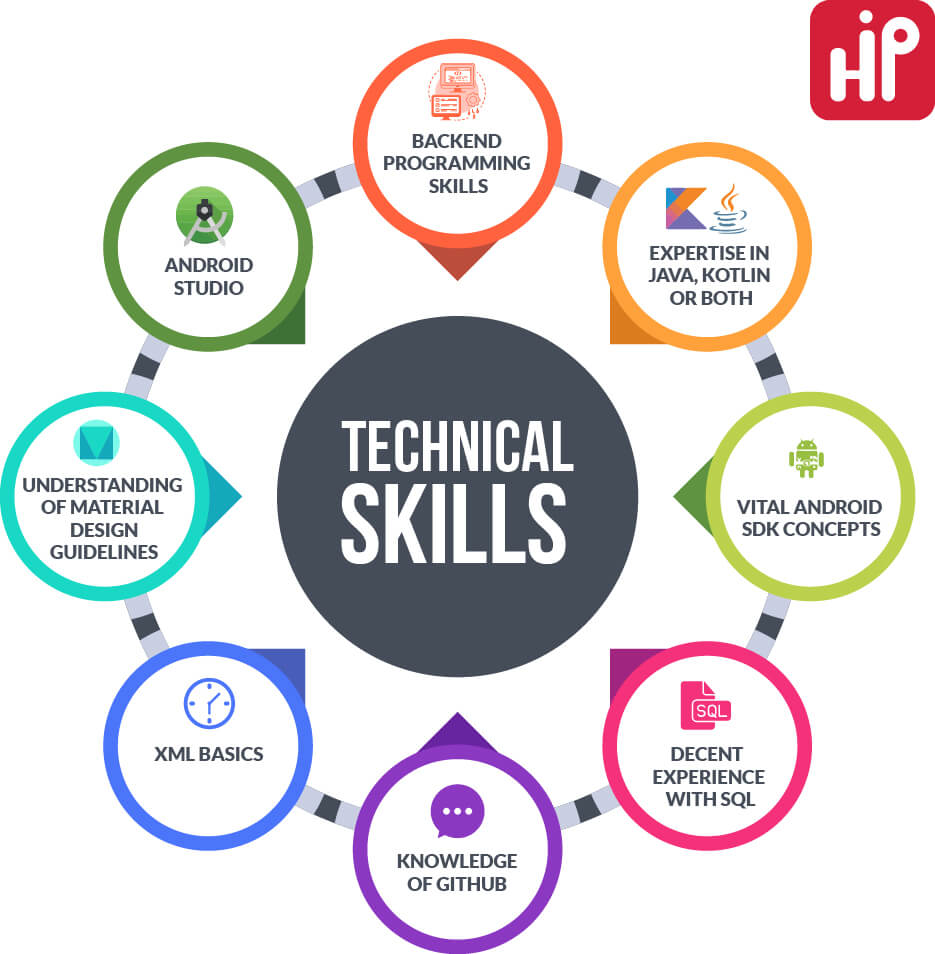 Android Technical Skills