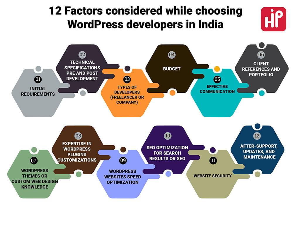 12-factors-while-choosing-wordpress-developers