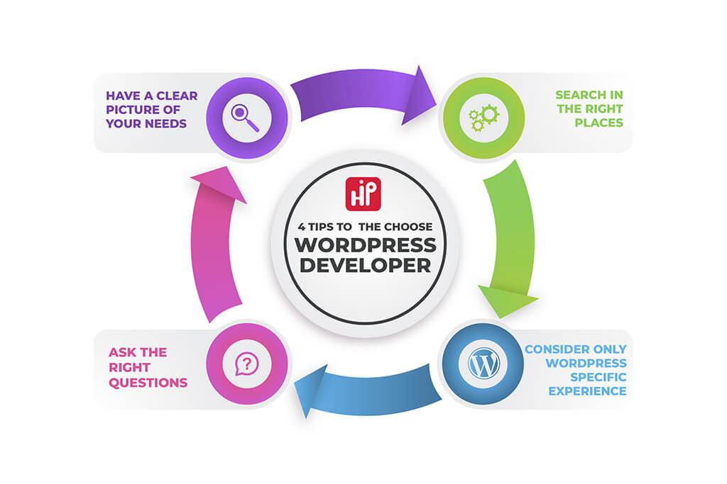 4tips-to-choose-wordpress-developers