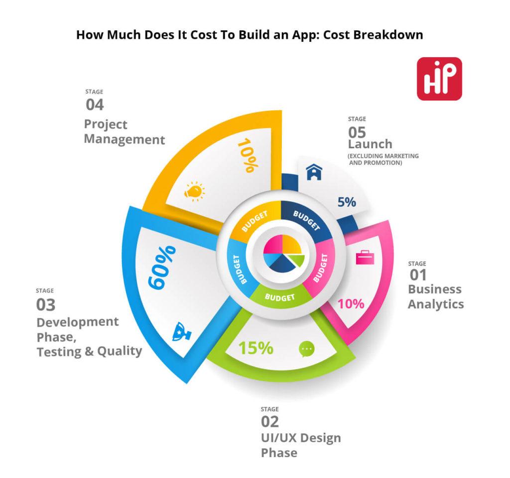 Cost Breakdown For Building An App