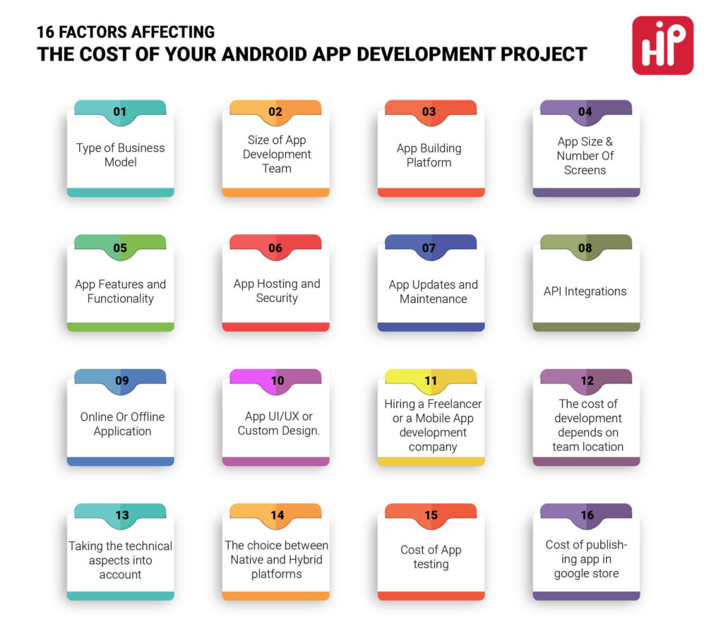 Factors Affecting the Cost of an Android Development