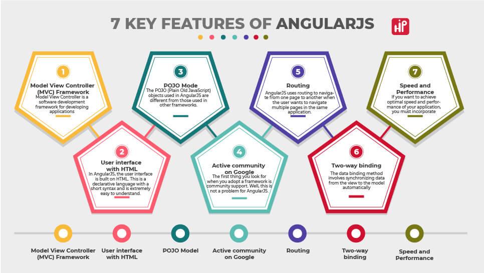 7 Key Features of Angular.JS