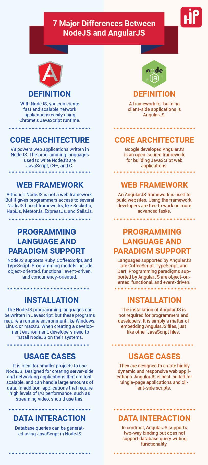 7 Major Differences Between NodeJS and AngularJS