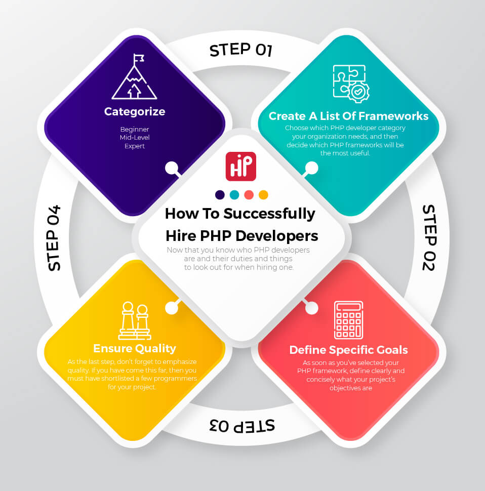 How To Successfully Hire PHP Developers