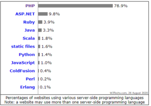 Percentage of websites using programming language- Hire Indian Programmers
